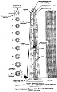 Monument Cross Section
